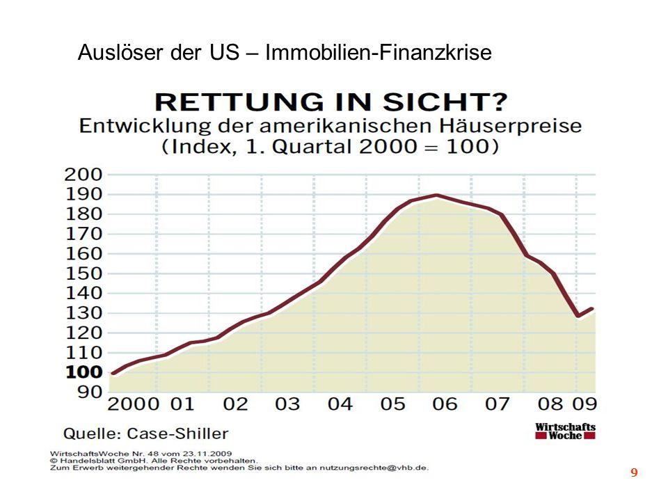 Auslöser der US – Immobilien-Finanzkrise