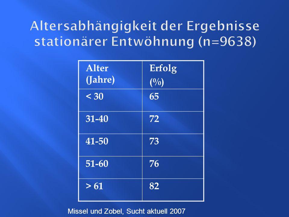 Altersabhängigkeit der Ergebnisse stationärer Entwöhnung (n=9638)