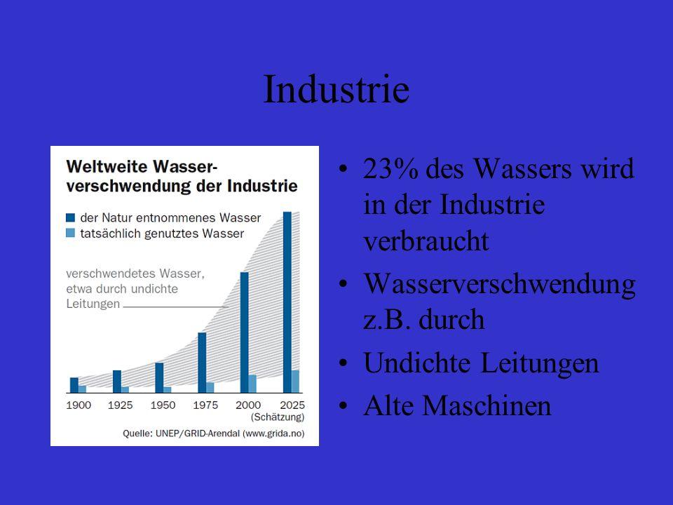 Industrie 23% des Wassers wird in der Industrie verbraucht