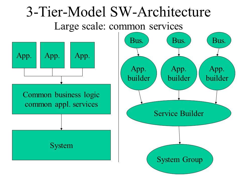 3-Tier-Model SW-Architecture