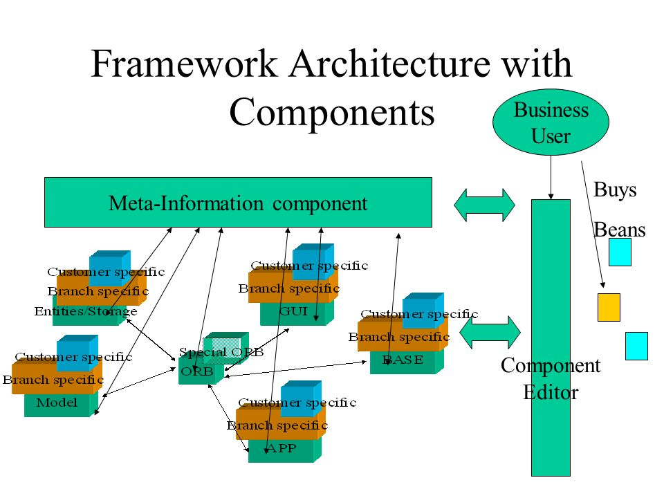 Framework Architecture with Components