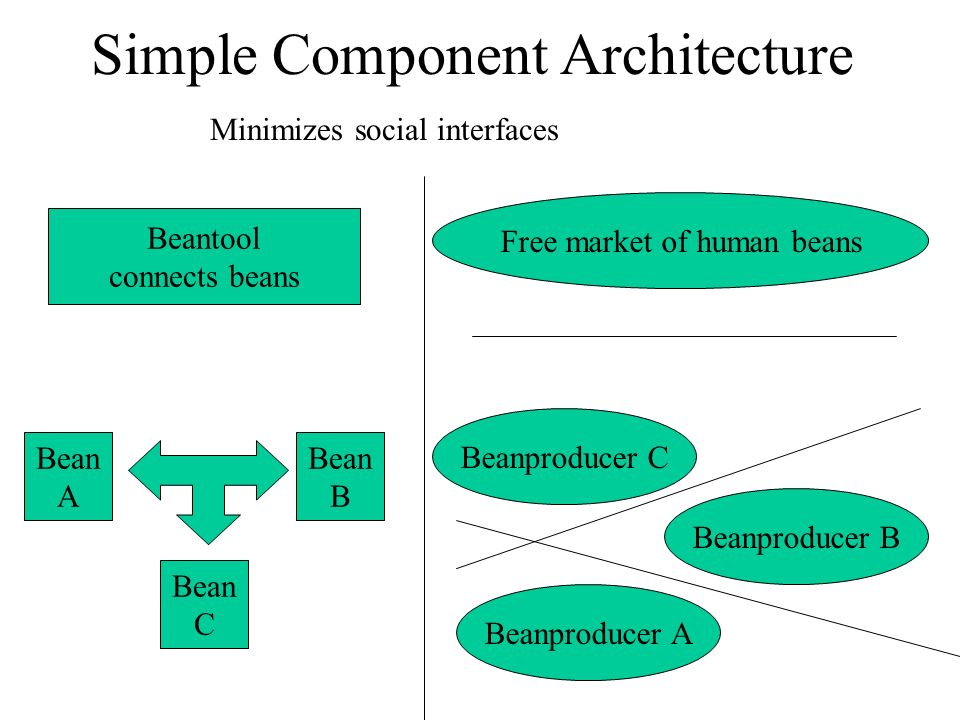 Simple Component Architecture
