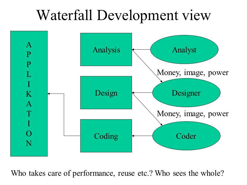 Waterfall Development view