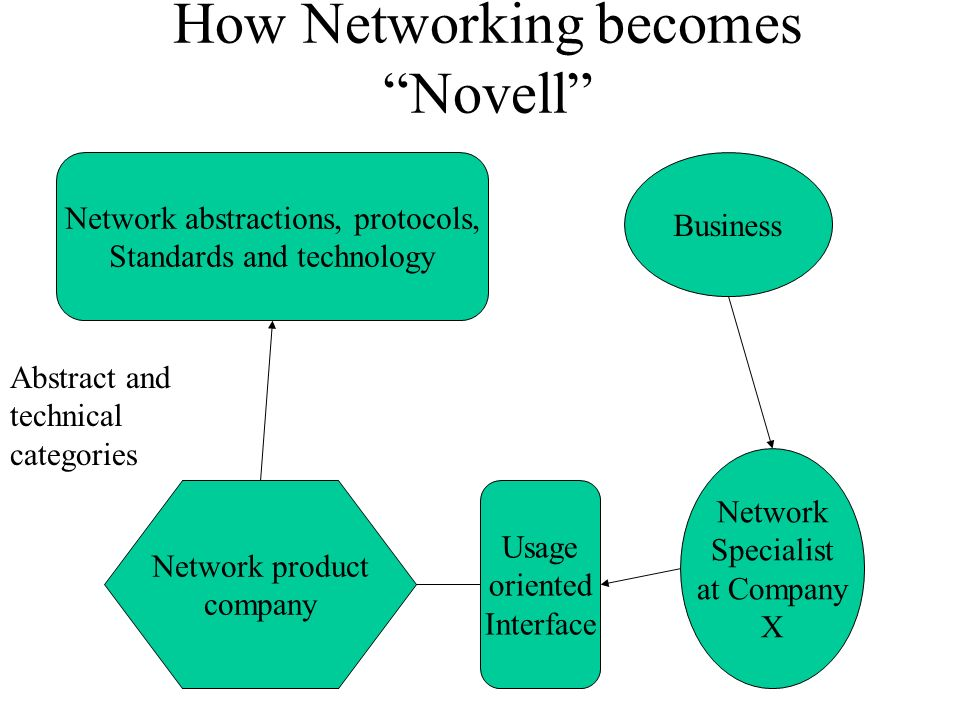How Networking becomes Novell