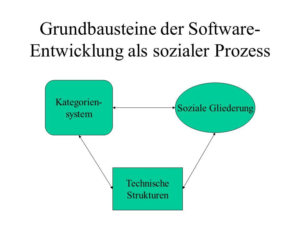 Grundbausteine der Software-Entwicklung als sozialer Prozess