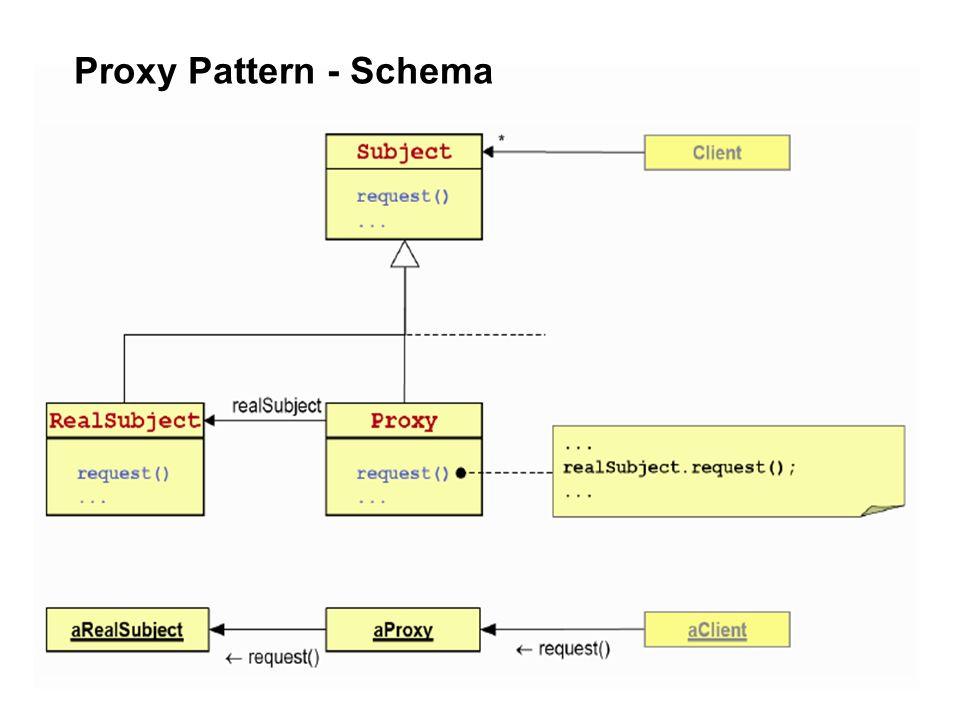 Proxy Pattern - Schema