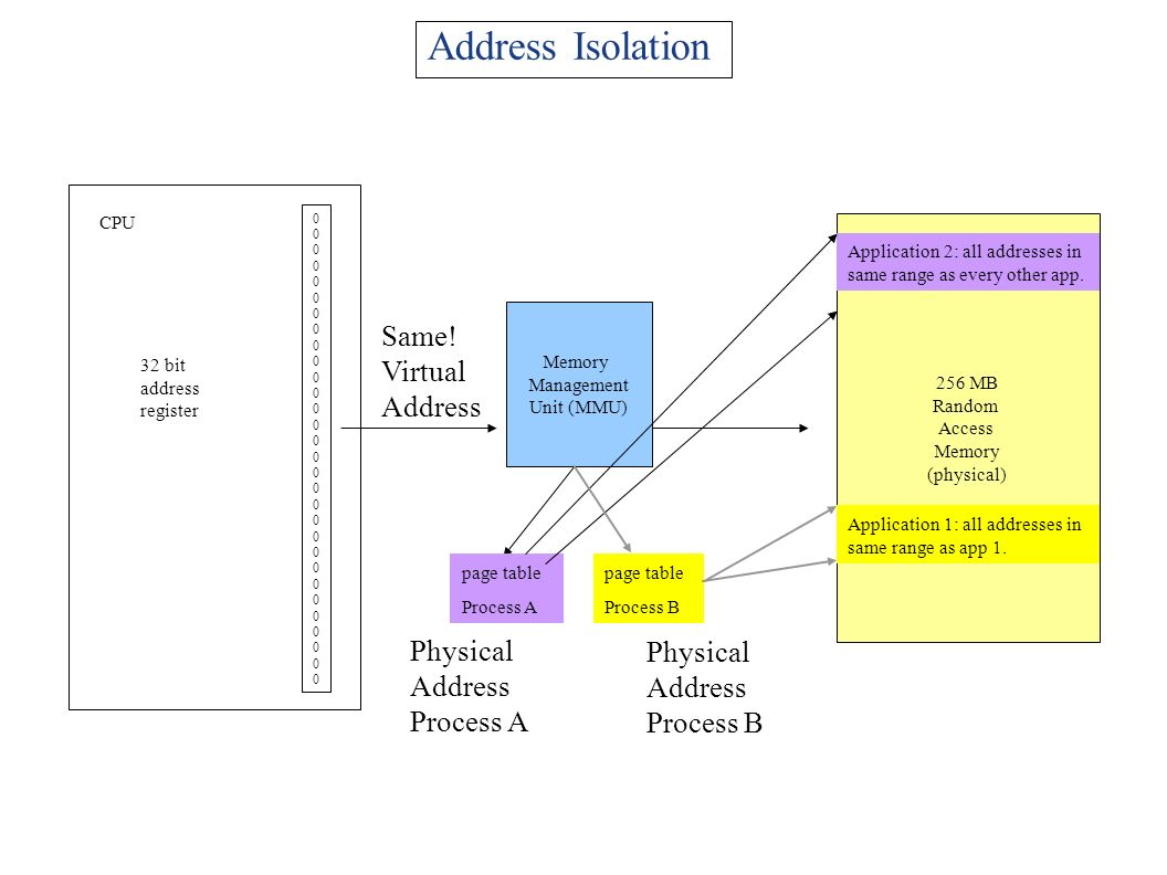 Address Isolation Same! Virtual Address Physical Address Process A