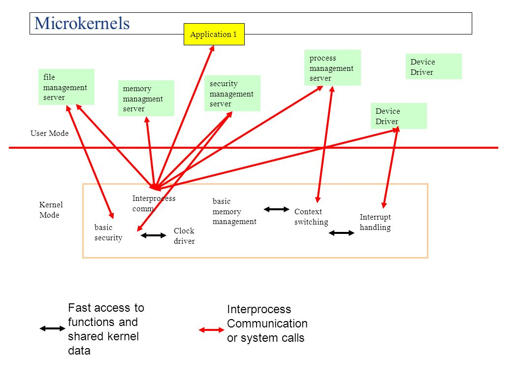 Microkernels Fast access to functions and shared kernel data