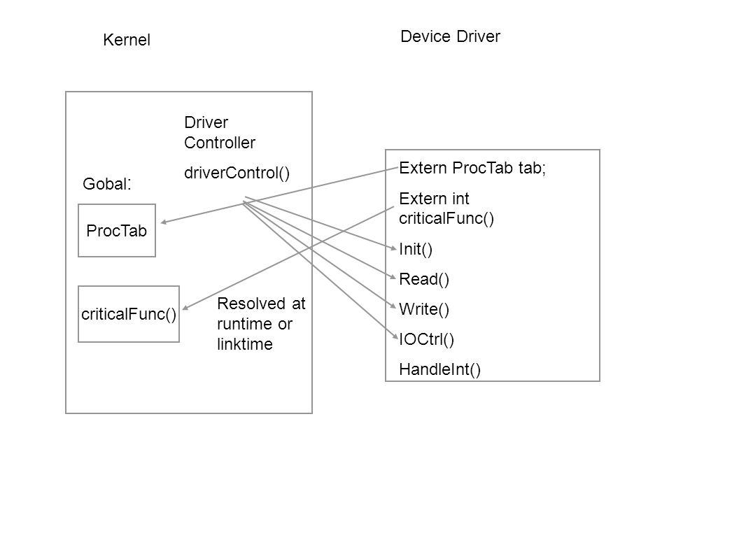 Kernel Device Driver. Driver Controller. driverControl() Extern ProcTab tab; Extern int criticalFunc()