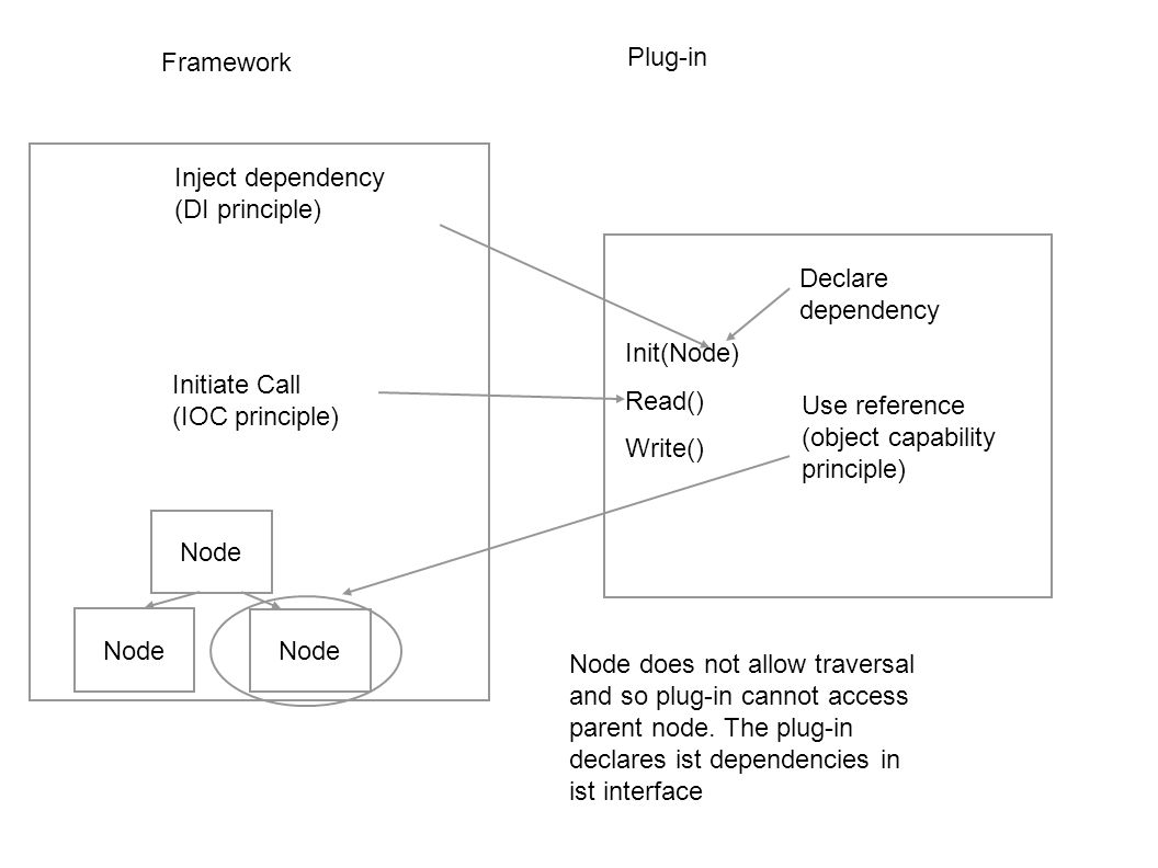 Framework Plug-in. Inject dependency (DI principle) Declare dependency. Init(Node) Read() Write()