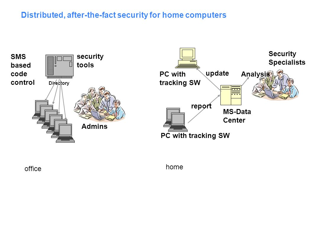Distributed, after-the-fact security for home computers