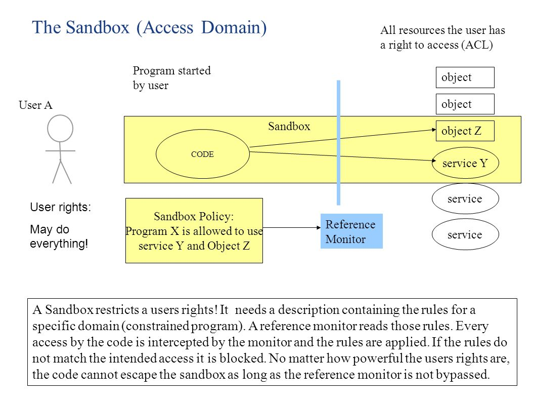 The Sandbox (Access Domain)