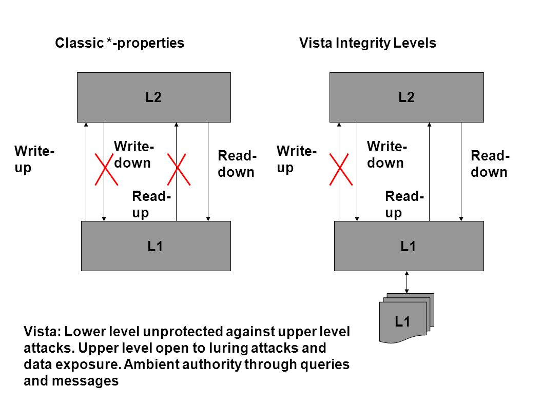 Classic *-properties Vista Integrity Levels. L2. L2. Write-down. Write-down. Write-up. Write-up.