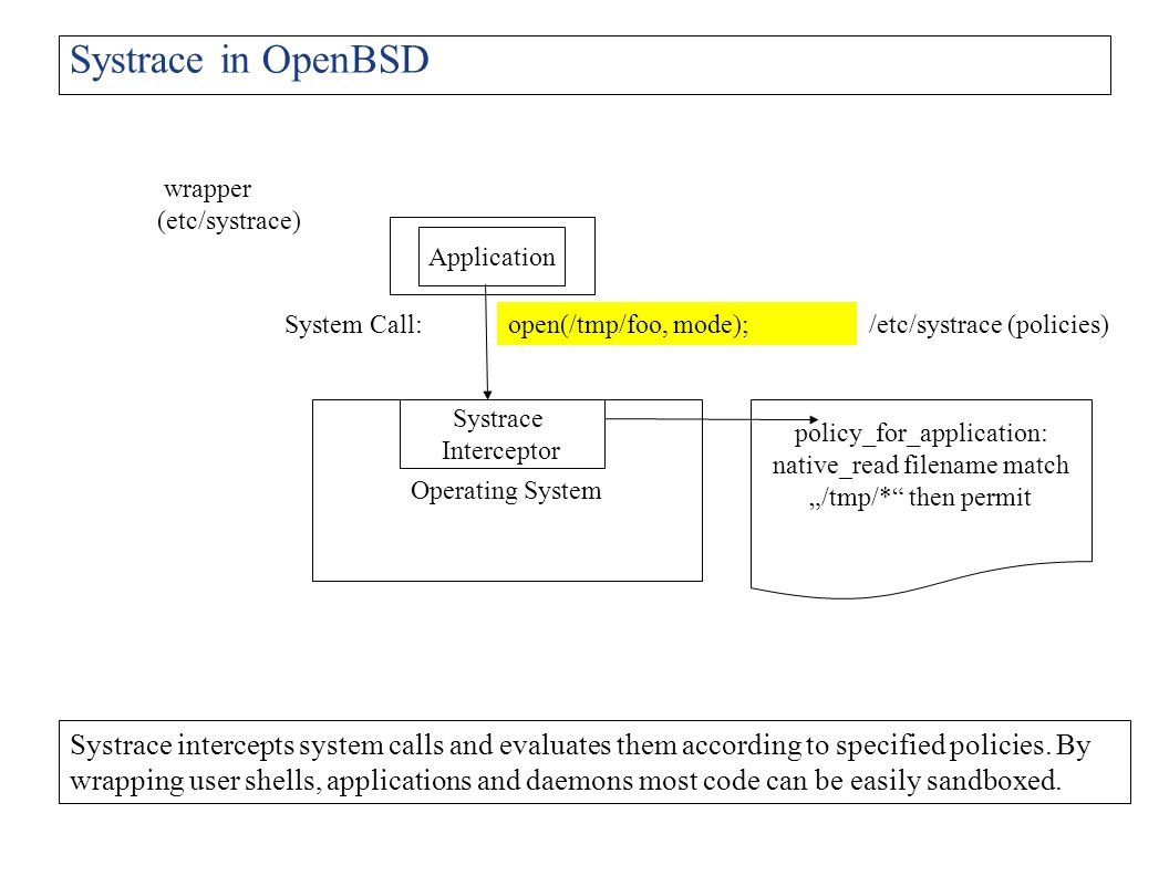 Systrace in OpenBSD wrapper (etc/systrace) Application. System Call: open(/tmp/foo, mode); /etc/systrace (policies)