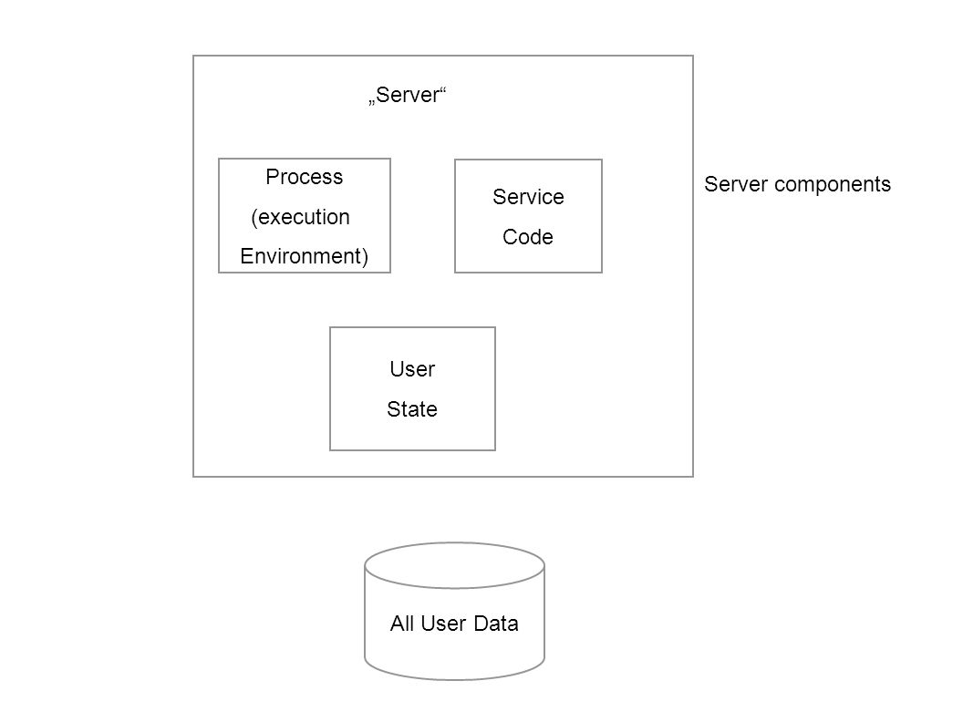 """Server Process (execution Environment) Service Code Server components User State All User Data"