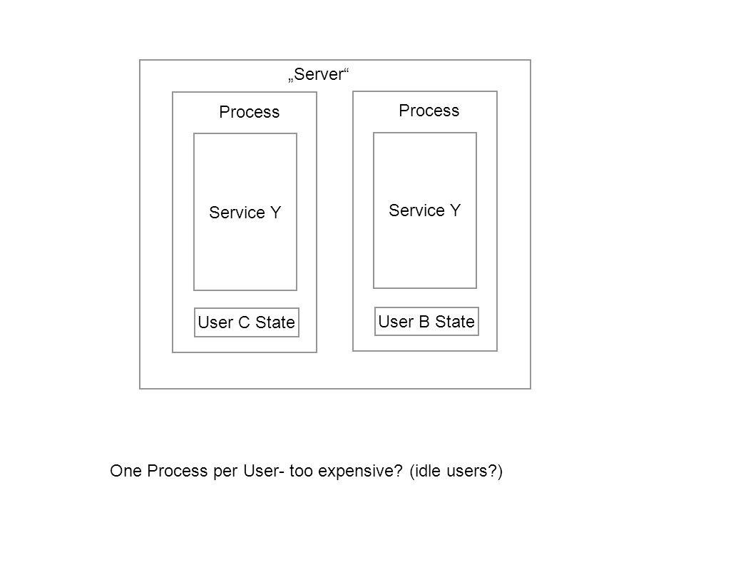 """""""Server Process. Process. Service Y. Service Y."""
