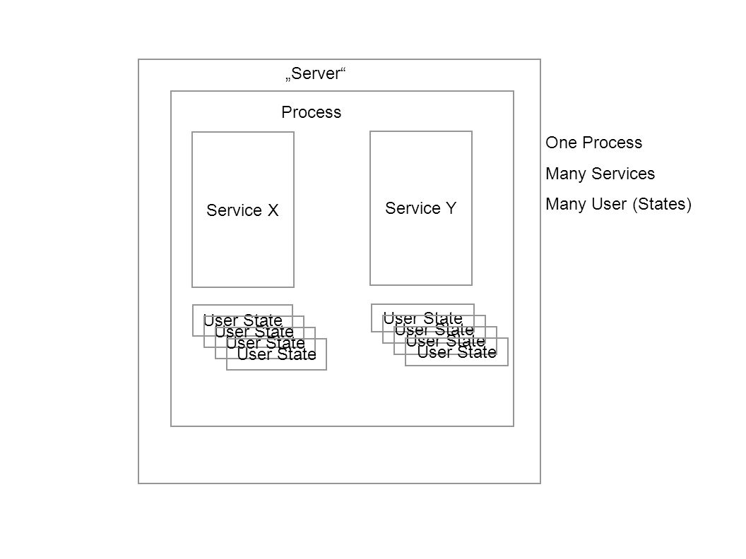 """Server Process. Service X. Service Y. One Process. Many Services. Many User (States) User State."