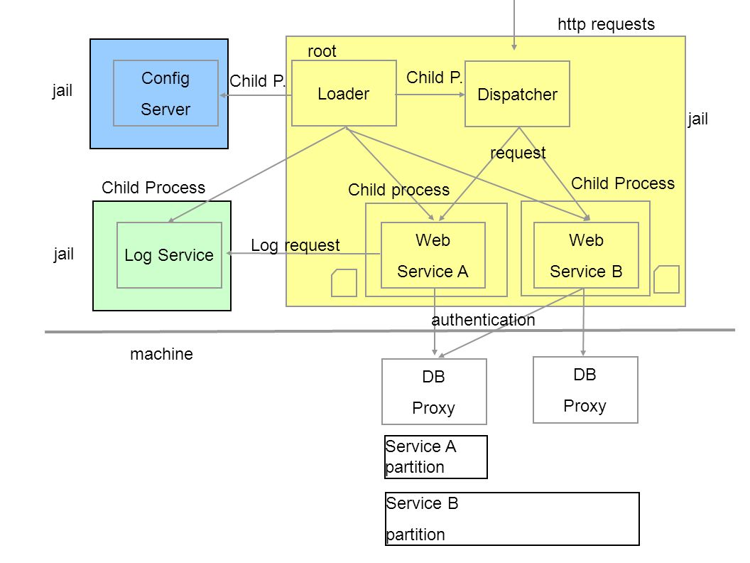 http requests root. Config. Server. Loader. Dispatcher. Child P. Child P. jail. jail. request.