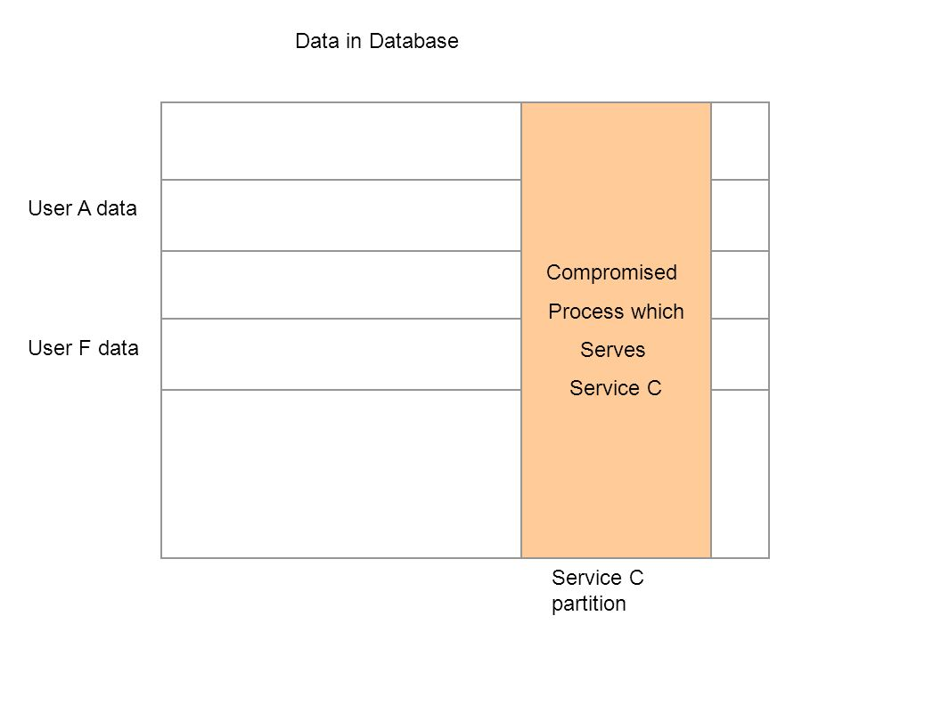 Data in Database Compromised. Process which. Serves.