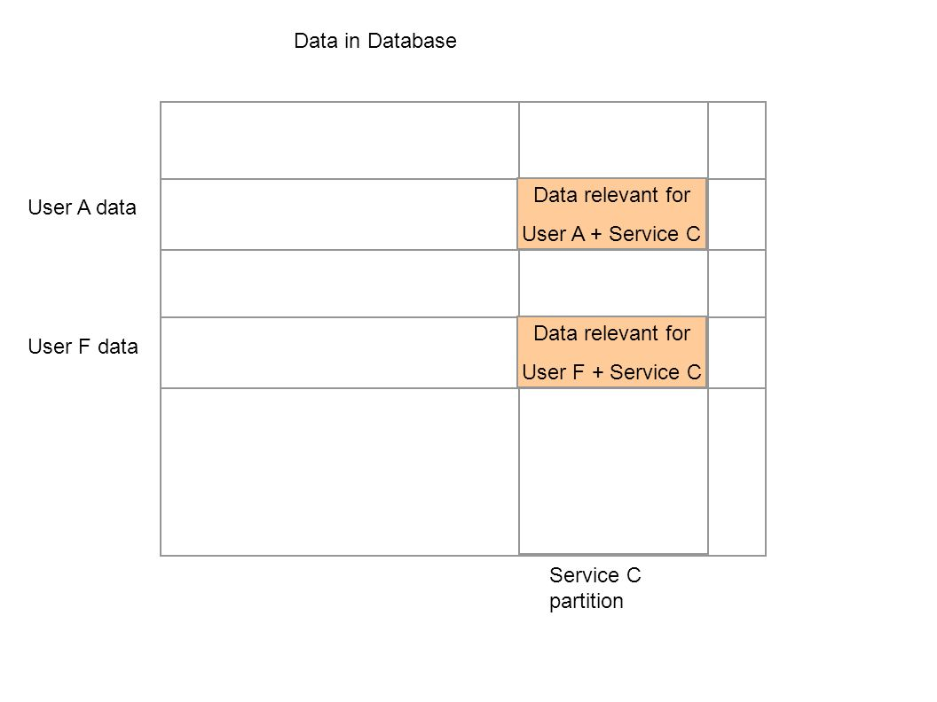 Data in Database Data relevant for. User A + Service C. User A data. Data relevant for. User F + Service C.