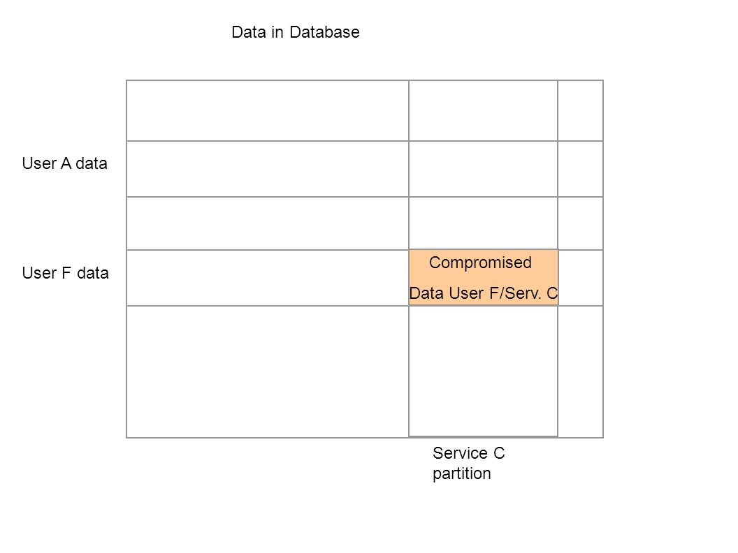 Data in Database User A data Compromised Data User F/Serv. C User F data Service C partition