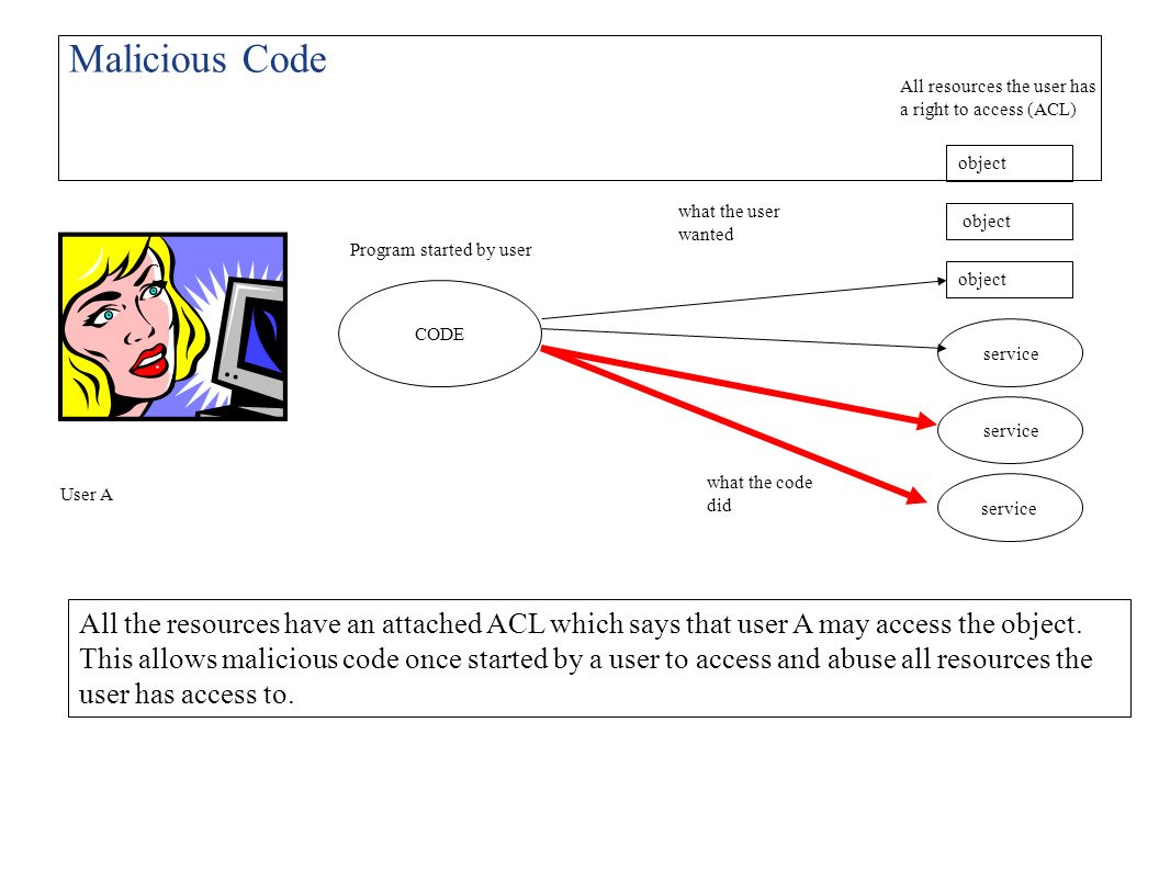 Malicious Code All resources the user has a right to access (ACL) object. what the user wanted. object.