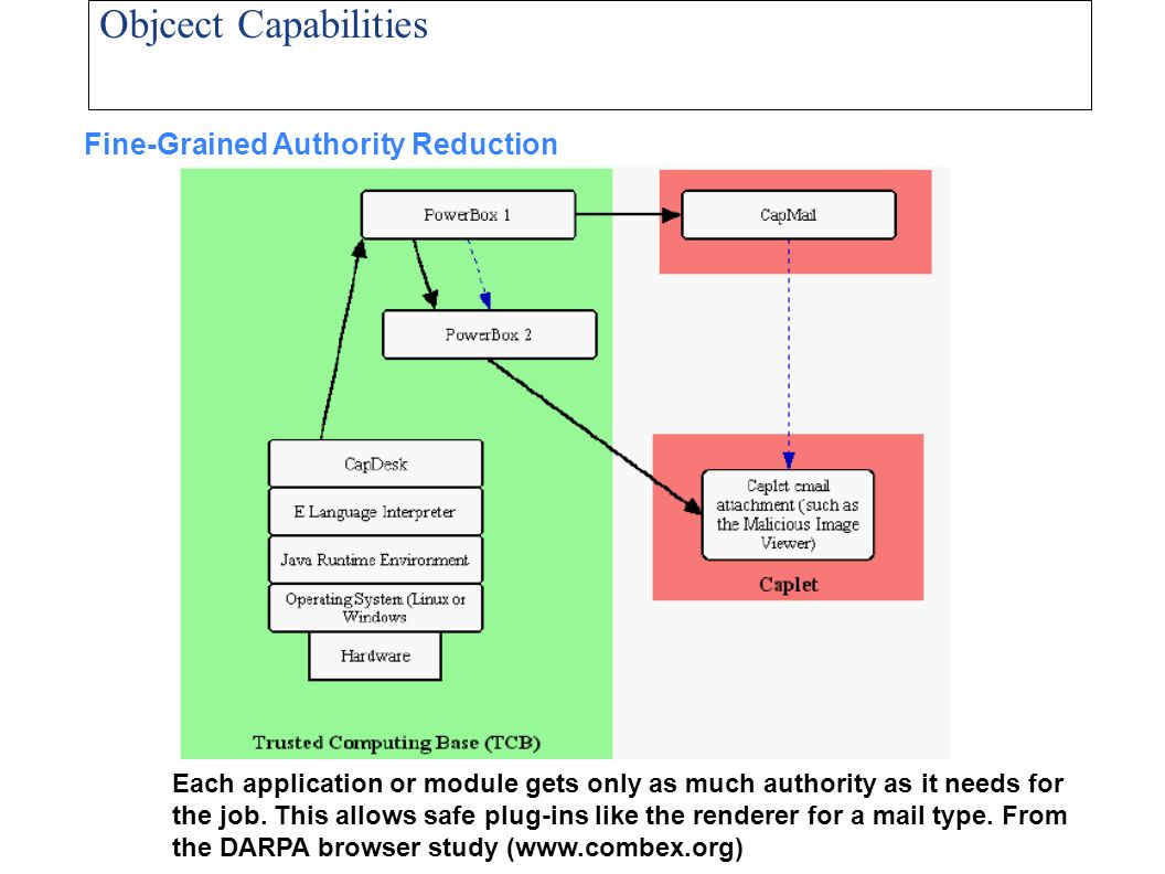 Objcect Capabilities Fine-Grained Authority Reduction