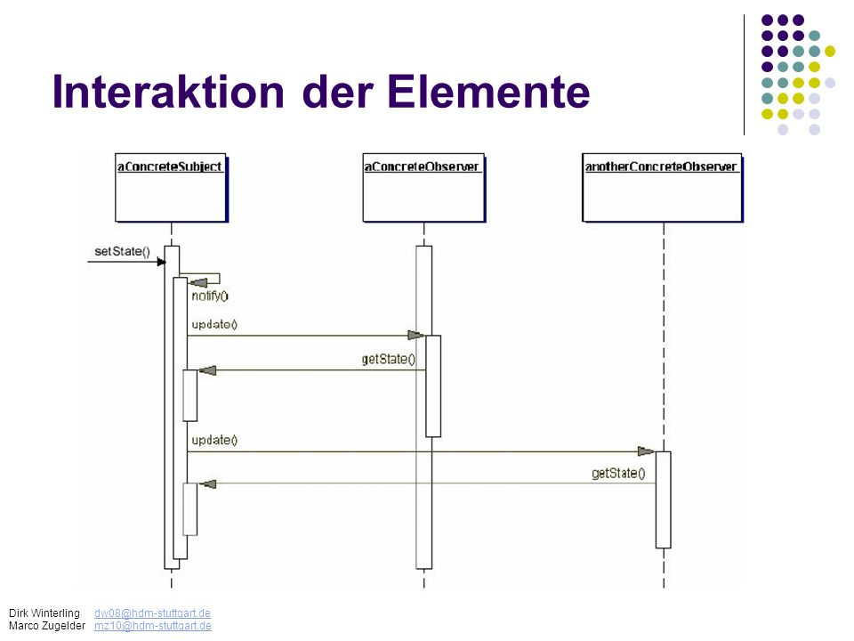 Interaktion der Elemente