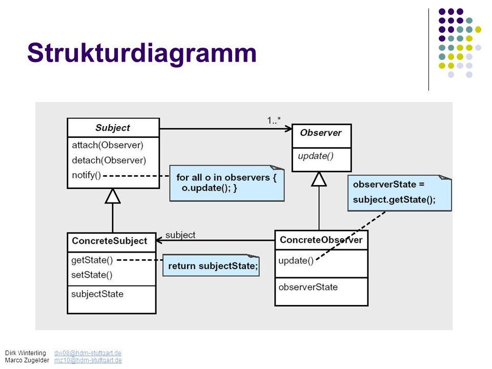 Strukturdiagramm Dirk Winterling dw08@hdm-stuttgart.de