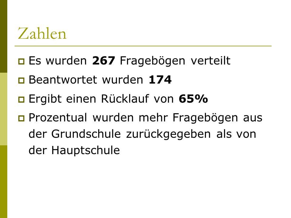 Zahlen Es wurden 267 Fragebögen verteilt Beantwortet wurden 174