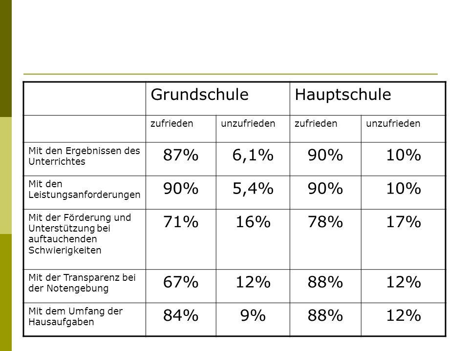 Grundschule Hauptschule 87% 6,1% 90% 10% 5,4% 71% 16% 78% 17% 67% 12%