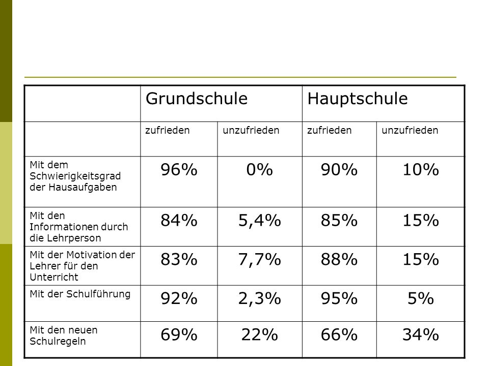 Grundschule Hauptschule 96% 0% 90% 10% 84% 5,4% 85% 15% 83% 7,7% 88%