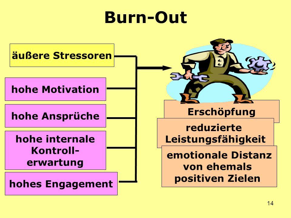Burn-Out äußere Stressoren hohe Motivation Erschöpfung hohe Ansprüche