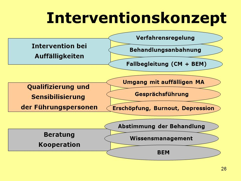 Interventionskonzept