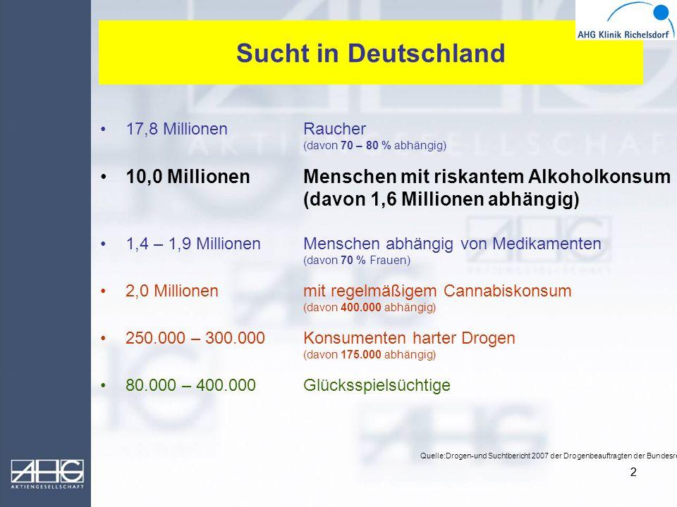 Sucht in Deutschland 17,8 Millionen Raucher. (davon 70 – 80 % abhängig) 10,0 Millionen Menschen mit riskantem Alkoholkonsum.