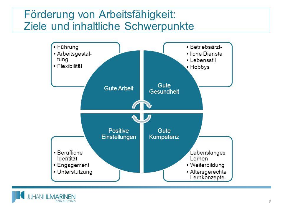 Förderung von Arbeitsfähigkeit: Ziele und inhaltliche Schwerpunkte