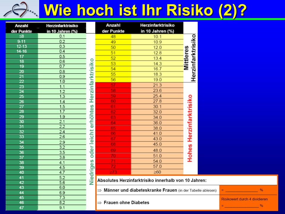 Wie hoch ist Ihr Risiko (2)