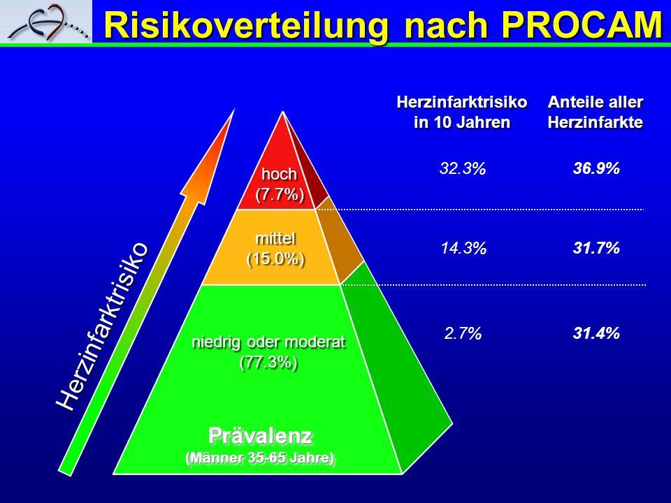 Risikoverteilung nach PROCAM