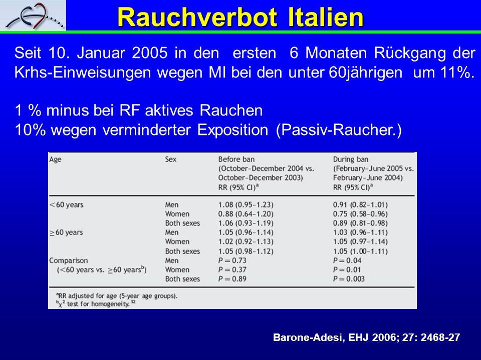 Rauchverbot ItalienSeit 10. Januar 2005 in den ersten 6 Monaten Rückgang der Krhs-Einweisungen wegen MI bei den unter 60jährigen um 11%.