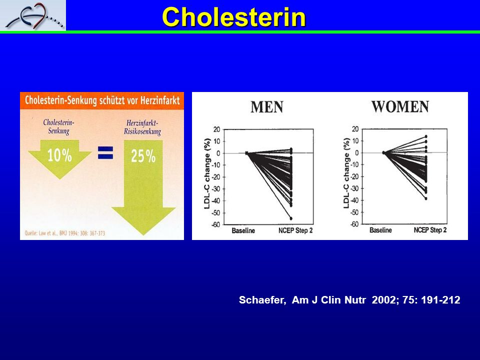 Cholesterin Schaefer, Am J Clin Nutr 2002; 75: 191-212