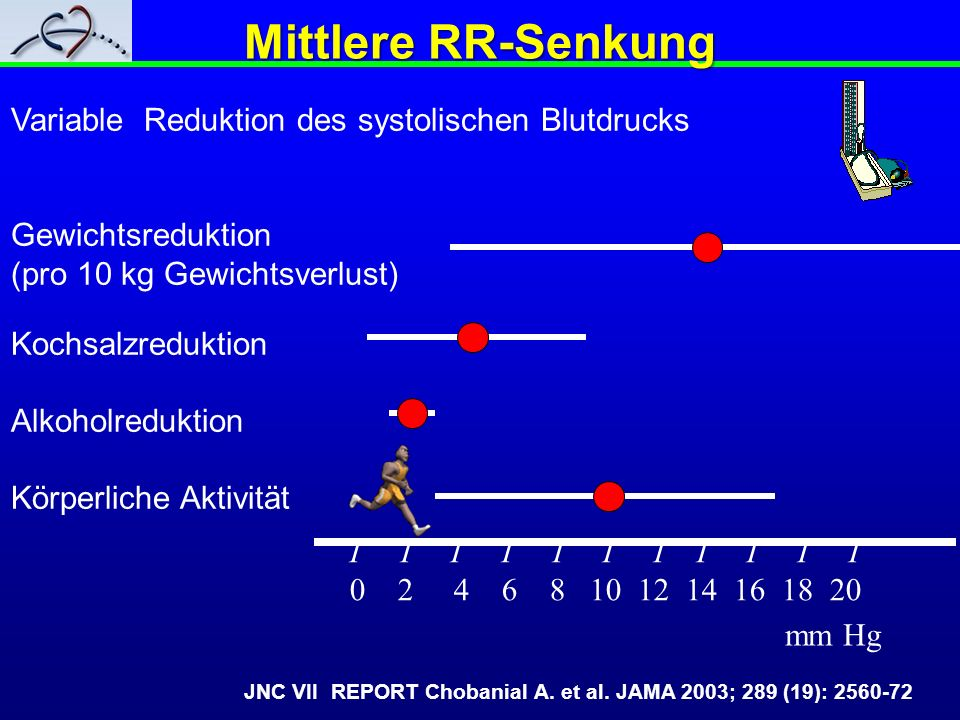 Mittlere RR-Senkung Variable Reduktion des systolischen Blutdrucks