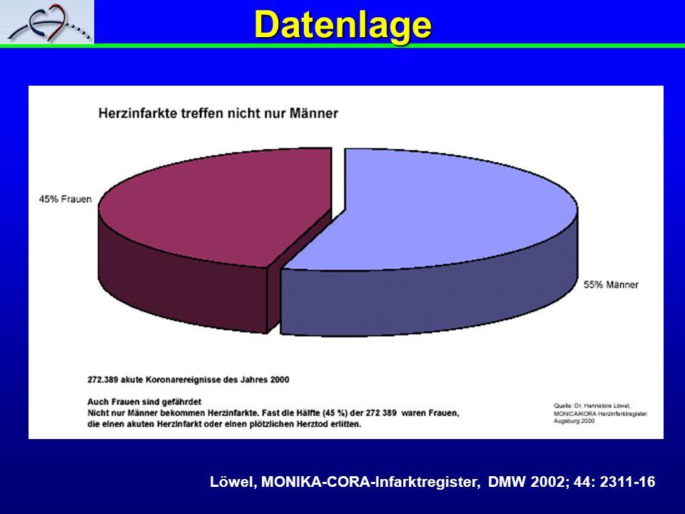 Datenlage Löwel, MONIKA-CORA-Infarktregister, DMW 2002; 44: 2311-16