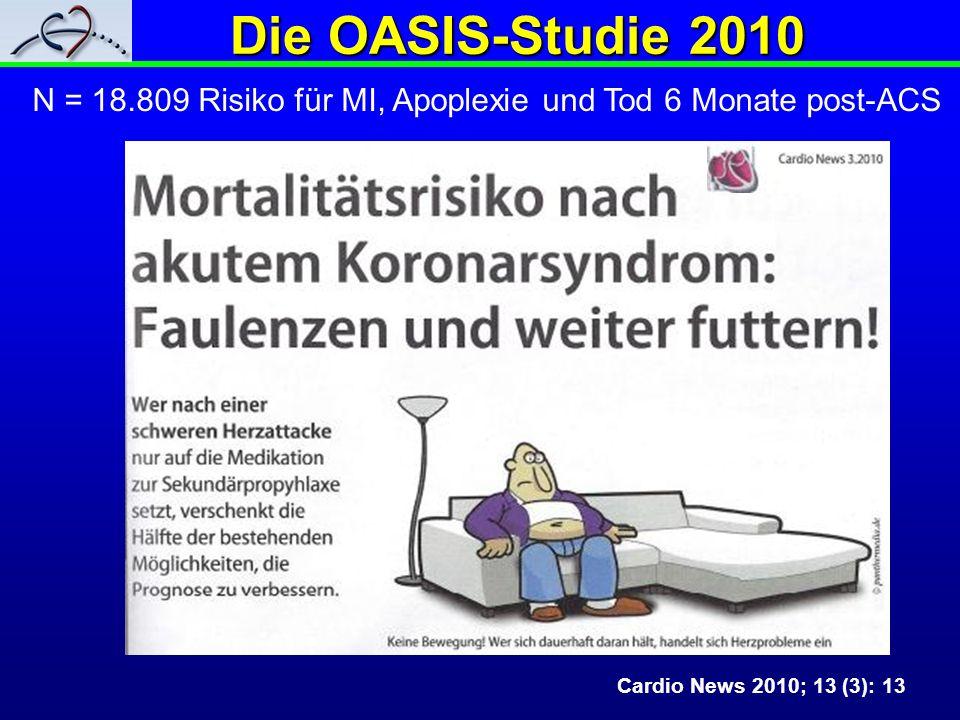 Die OASIS-Studie 2010 N = 18.809 Risiko für MI, Apoplexie und Tod 6 Monate post-ACS.