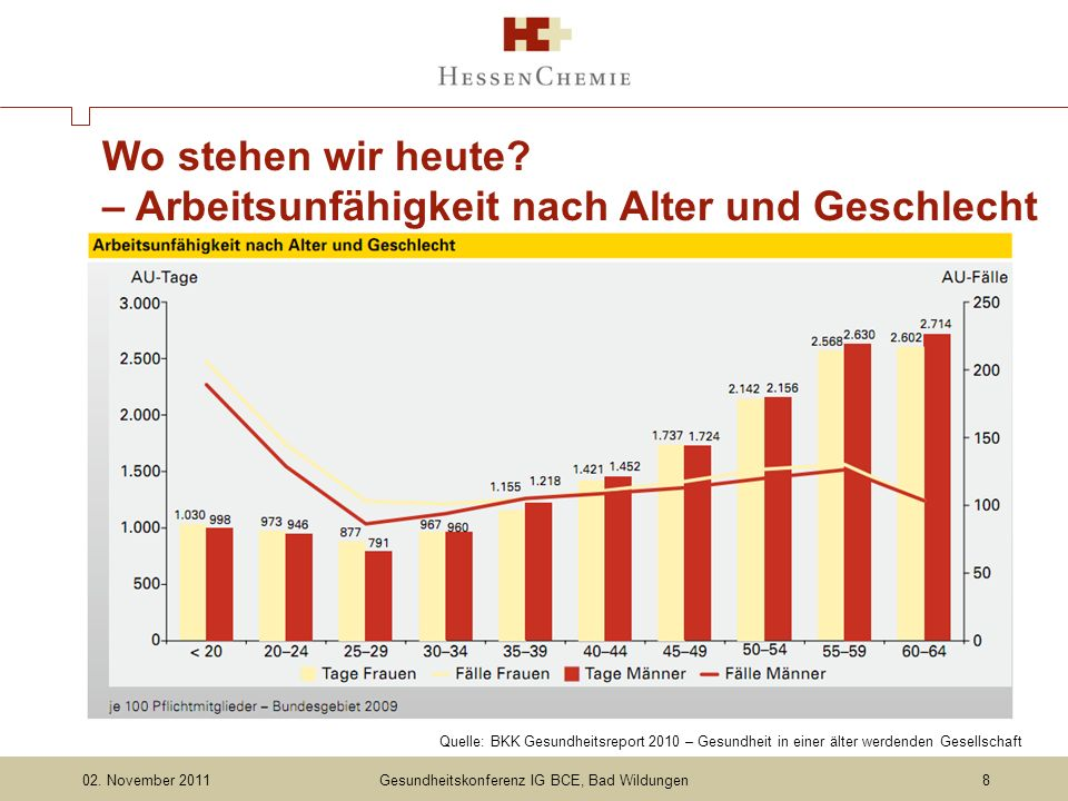 Gesundheitskonferenz IG BCE, Bad Wildungen