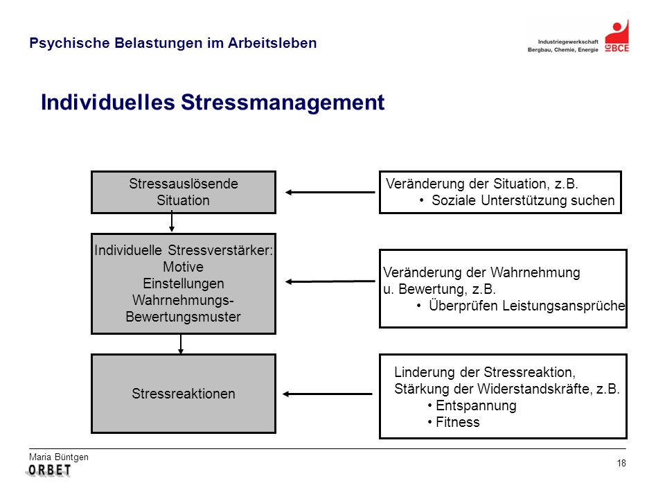 Individuelles Stressmanagement