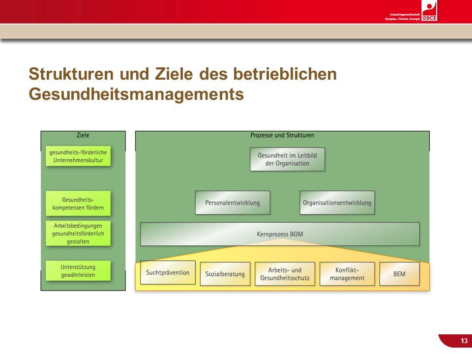 Strukturen und Ziele des betrieblichen Gesundheitsmanagements