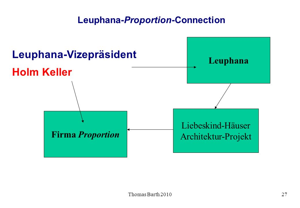 Leuphana-Proportion-Connection