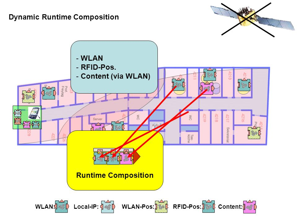 Dynamic Runtime Composition