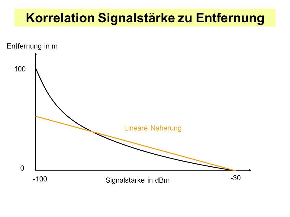 Korrelation Signalstärke zu Entfernung