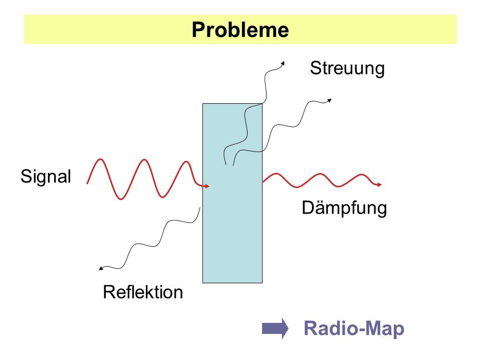 Probleme Dämpfung Streuung Reflektion Signal Radio-Map